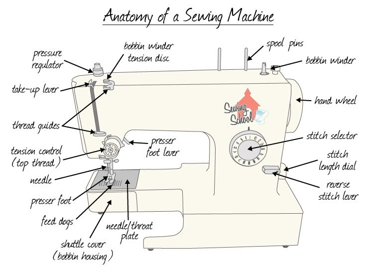 What Are The Parts Of A Sewing Machine